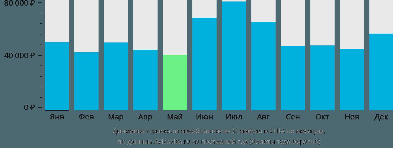 Динамика стоимости авиабилетов из Стамбула в США по месяцам
