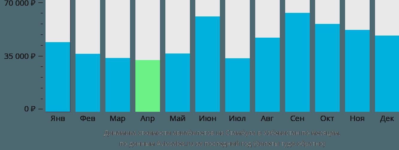 Динамика стоимости авиабилетов из Стамбула в Узбекистан по месяцам