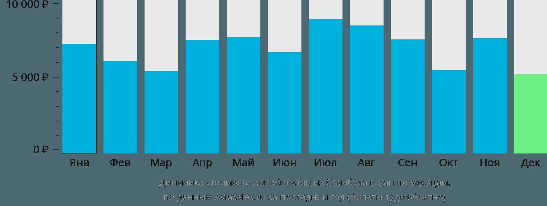 Динамика стоимости авиабилетов из Стамбула в Ван по месяцам