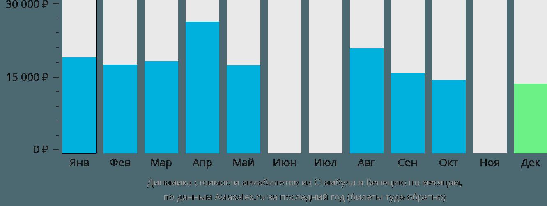 Динамика стоимости авиабилетов из Стамбула в Венецию по месяцам