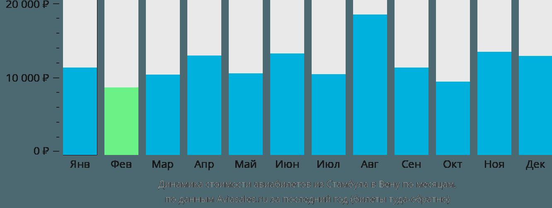 Динамика стоимости авиабилетов из Стамбула в Вену по месяцам