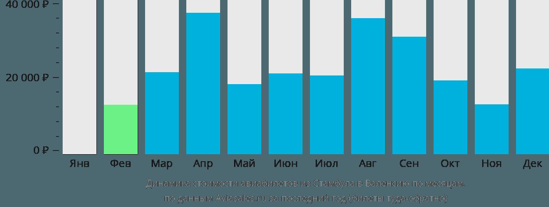 Динамика стоимости авиабилетов из Стамбула в Валенсию по месяцам