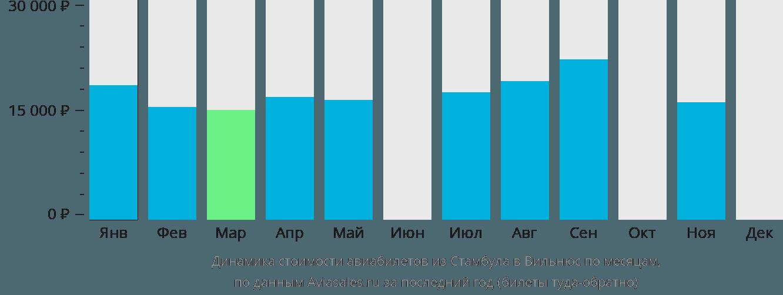 Динамика стоимости авиабилетов из Стамбула в Вильнюс по месяцам