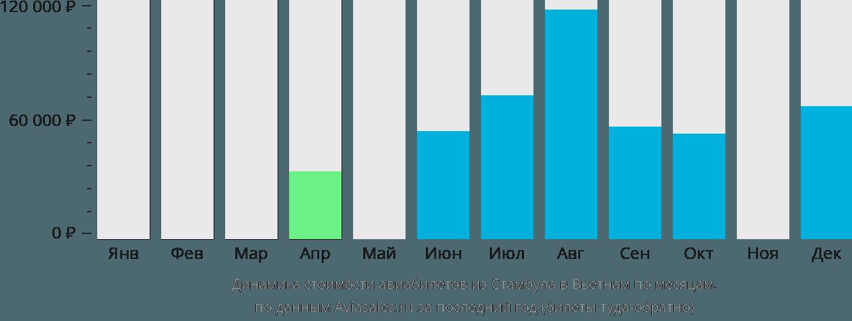 Динамика стоимости авиабилетов из Стамбула в Вьетнам по месяцам