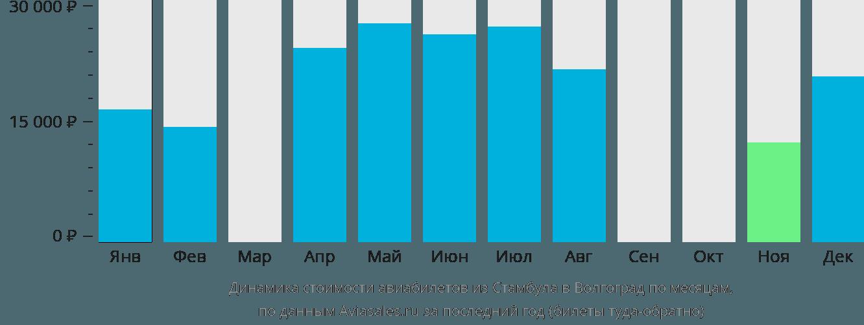 Динамика стоимости авиабилетов из Стамбула в Волгоград по месяцам