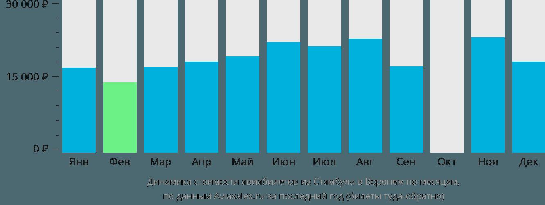 Динамика стоимости авиабилетов из Стамбула в Воронеж по месяцам