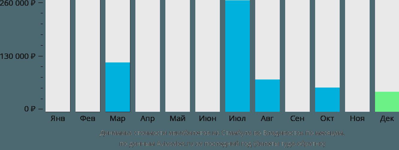 Динамика стоимости авиабилетов из Стамбула во Владивосток по месяцам