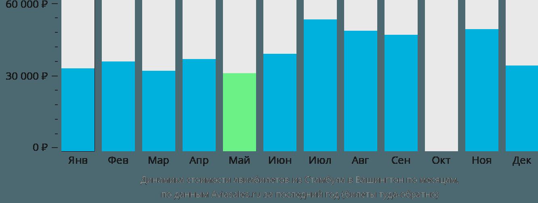 Динамика стоимости авиабилетов из Стамбула в Вашингтон по месяцам