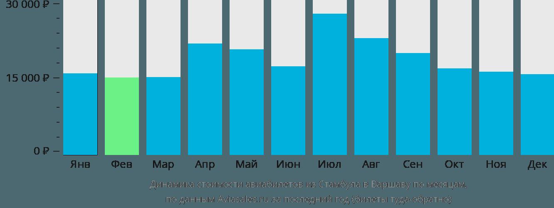 Динамика стоимости авиабилетов из Стамбула в Варшаву по месяцам