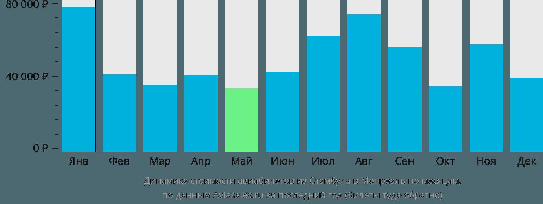 Динамика стоимости авиабилетов из Стамбула в Монреаль по месяцам