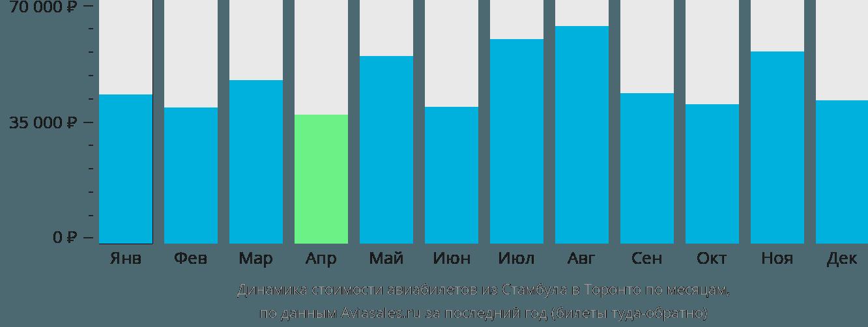 Динамика стоимости авиабилетов из Стамбула в Торонто по месяцам