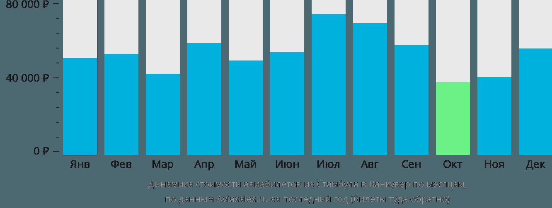 Динамика стоимости авиабилетов из Стамбула в Ванкувер по месяцам