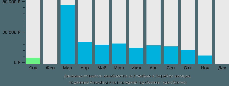 Динамика стоимости авиабилетов из Стамбула в Загреб по месяцам