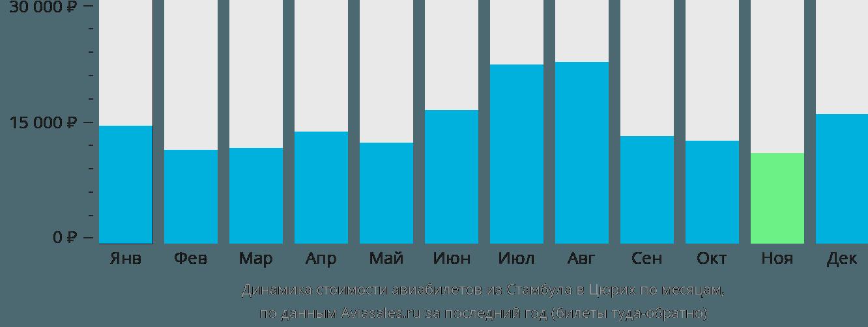 Динамика стоимости авиабилетов из Стамбула в Цюрих по месяцам