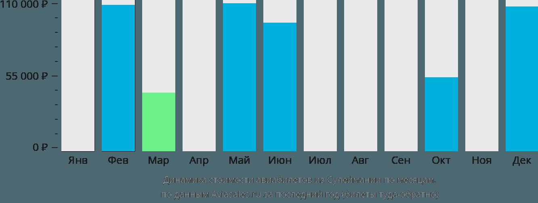 Динамика стоимости авиабилетов из Сулеймании по месяцам