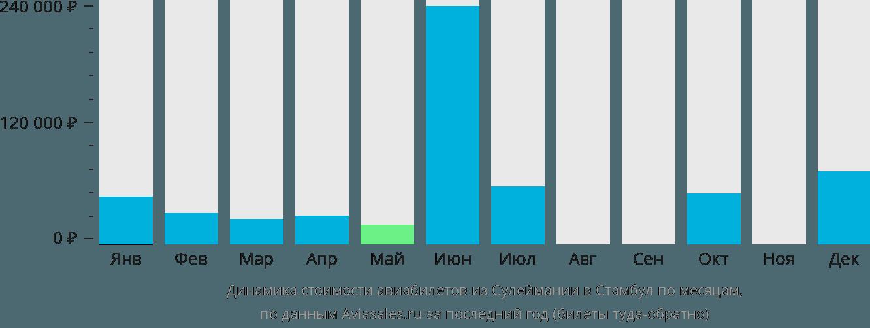 Динамика стоимости авиабилетов из Сулеймании в Стамбул по месяцам