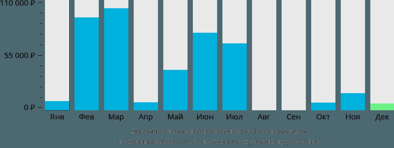 Динамика стоимости авиабилетов из Хило по месяцам