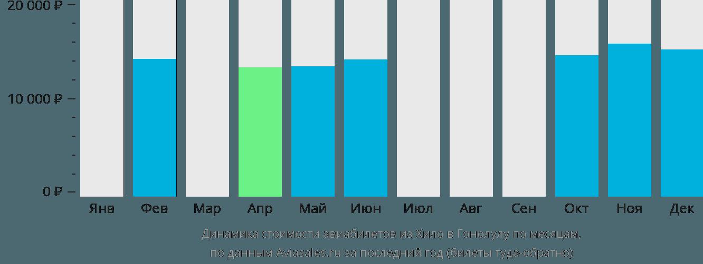 Динамика стоимости авиабилетов из Хило в Гонолулу по месяцам
