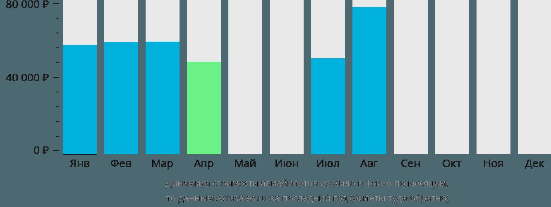 Динамика стоимости авиабилетов из Хило в Токио по месяцам