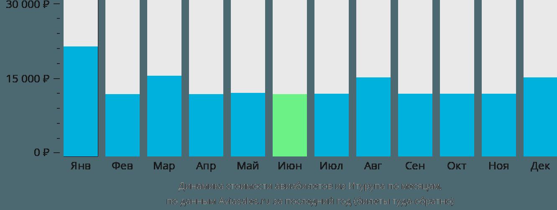 Динамика стоимости авиабилетов из Итурупа по месяцам