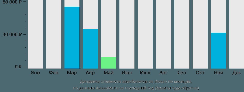 Динамика стоимости авиабилетов из Ивало по месяцам