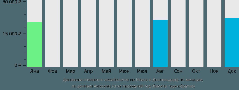 Динамика стоимости авиабилетов из Ивало в Дюссельдорф по месяцам