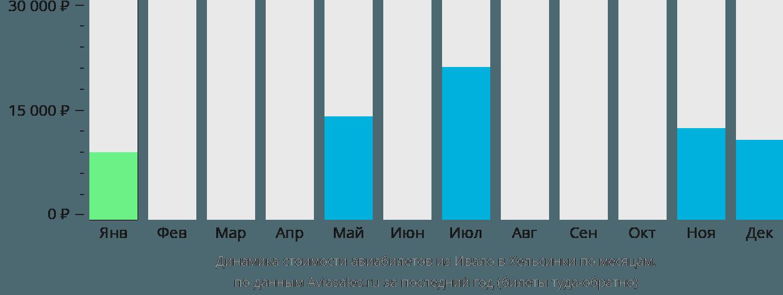 Динамика стоимости авиабилетов из Ивало в Хельсинки по месяцам