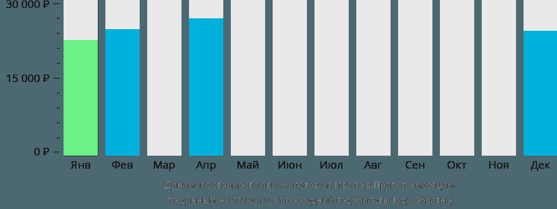 Динамика стоимости авиабилетов из Ивало в Прагу по месяцам