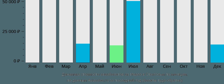 Динамика стоимости авиабилетов из Ивало в Стокгольм по месяцам