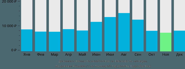 Динамика стоимости авиабилетов из Иваново по месяцам