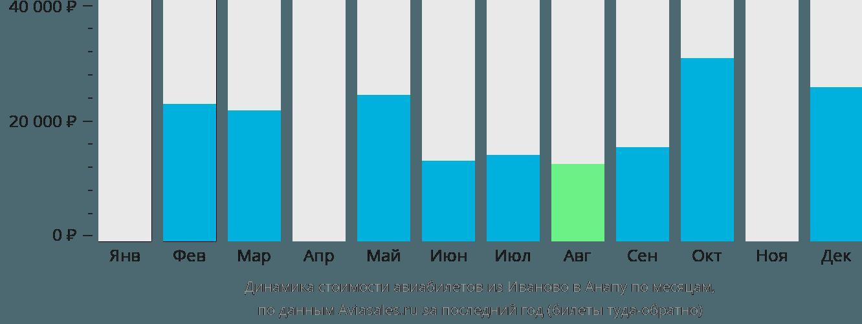 Динамика стоимости авиабилетов из Иваново в Анапу по месяцам