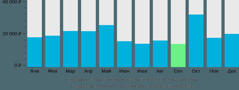 Динамика стоимости авиабилетов из Иваново в Сочи по месяцам