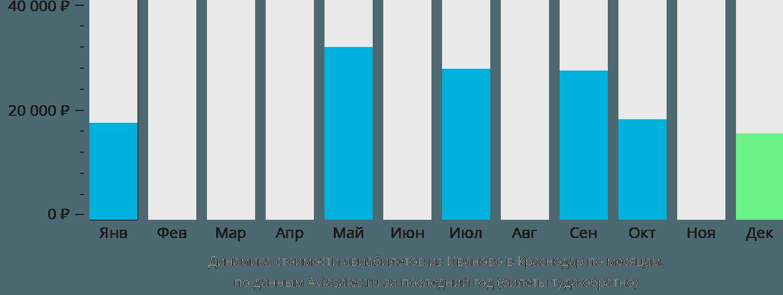Динамика стоимости авиабилетов из Иваново в Краснодар по месяцам