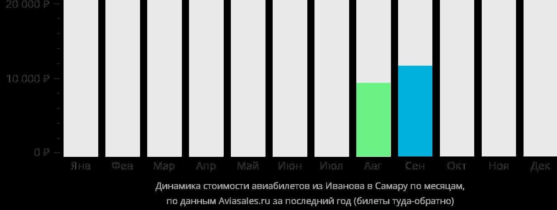 Динамика стоимости авиабилетов из Иваново в Самару по месяцам