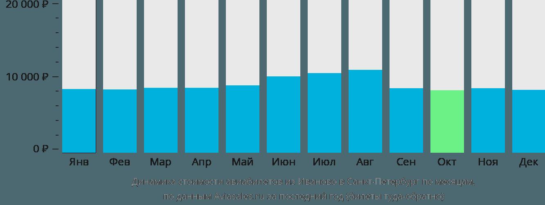 Динамика стоимости авиабилетов из Иваново в Санкт-Петербург по месяцам