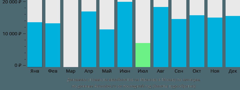 Динамика стоимости авиабилетов из Иваново в Москву по месяцам