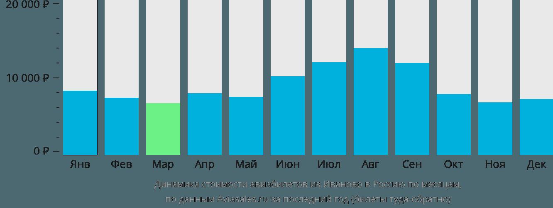 Динамика стоимости авиабилетов из Иваново в Россию по месяцам