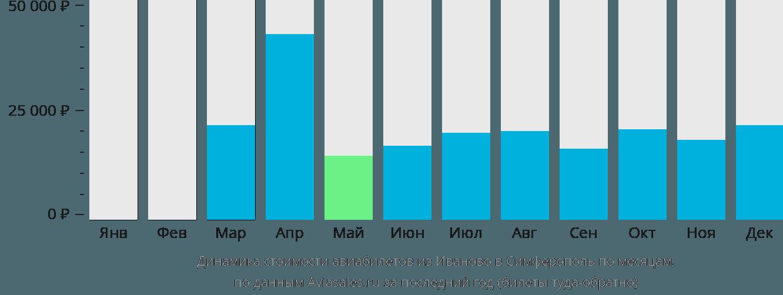 Динамика стоимости авиабилетов из Иваново в Симферополь по месяцам