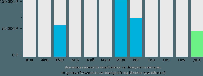 Динамика стоимости авиабилетов из Ивакуни по месяцам