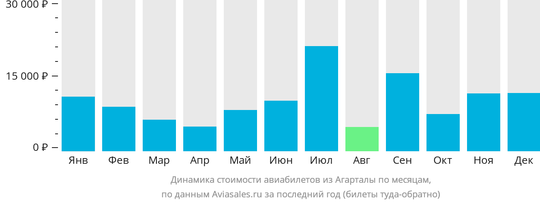 Динамика стоимости авиабилетов из Агарталы по месяцам