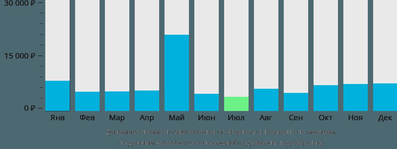 Динамика стоимости авиабилетов из Агарталы в Калькутту по месяцам