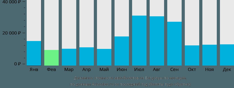 Динамика стоимости авиабилетов из Багдогры по месяцам