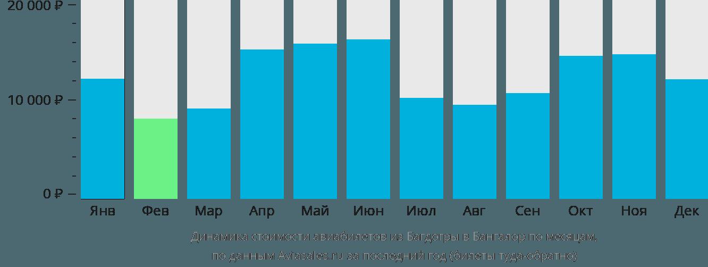 Динамика стоимости авиабилетов из Багдогры в Бангалор по месяцам