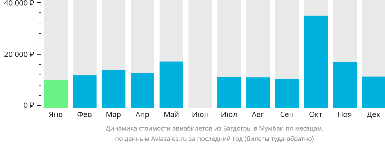 Динамика стоимости авиабилетов из Багдогры в Мумбаи по месяцам
