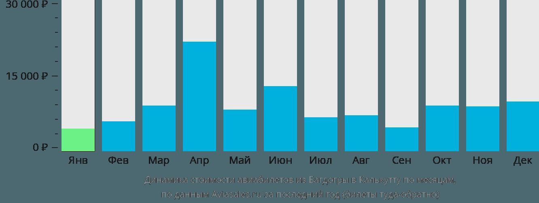 Динамика стоимости авиабилетов из Багдогры в Калькутту по месяцам