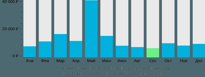 Динамика стоимости авиабилетов из Багдогры в Дели по месяцам