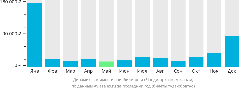 Динамика стоимости авиабилетов из Чандигарха по месяцам