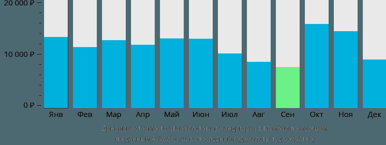 Динамика стоимости авиабилетов из Чандигарха в Мумбаи по месяцам