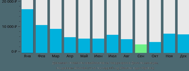 Динамика стоимости авиабилетов из Чандигарха в Дели по месяцам