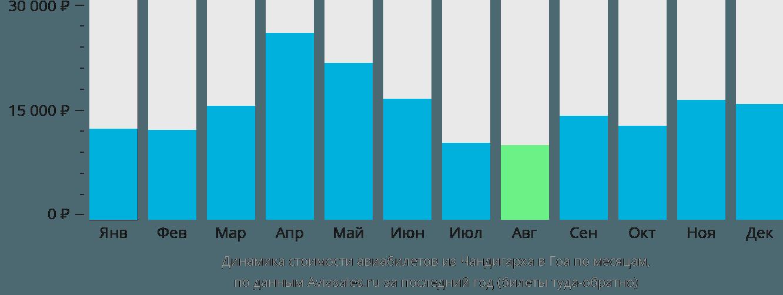 Динамика стоимости авиабилетов из Чандигарха в Гоа по месяцам